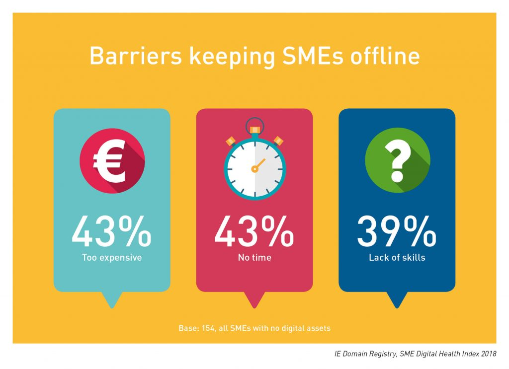 IE Domain Registry SME DHI 2018: Barriers keeping SMEs offline