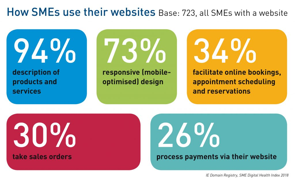 IE Domain Registry SME Digital Health Index 2018: How SMEs use their websites