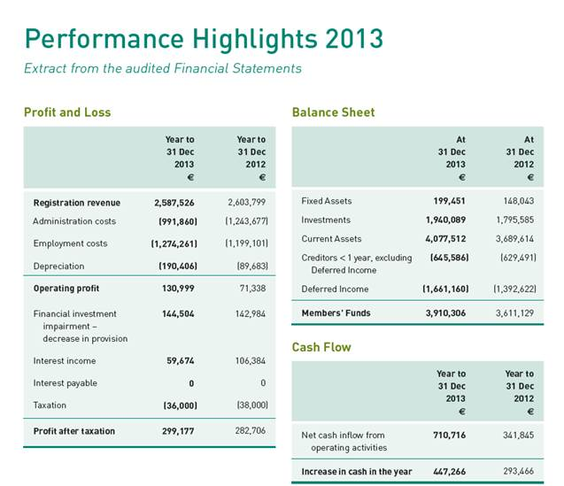 IEDR performance highlights 2013