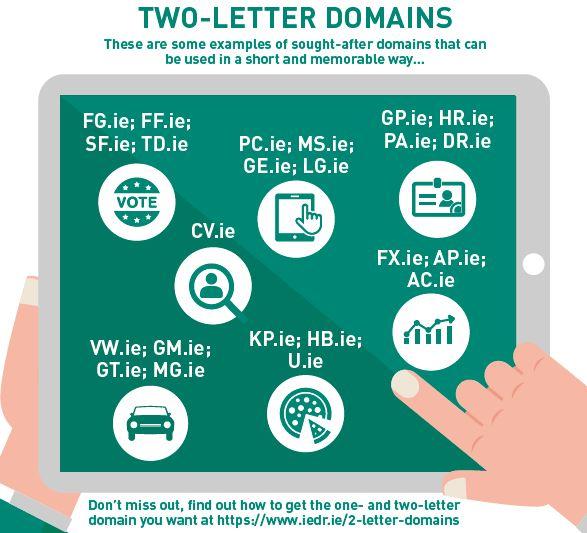 2 letter domains image   IEDR