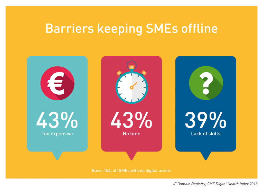 IE Domain Registry SME Digital Health Index 2018: Barriers keeping SMEs offline
