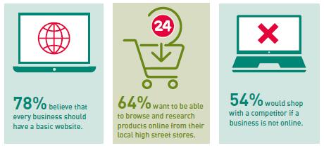 Value of a website - consumer statistics
