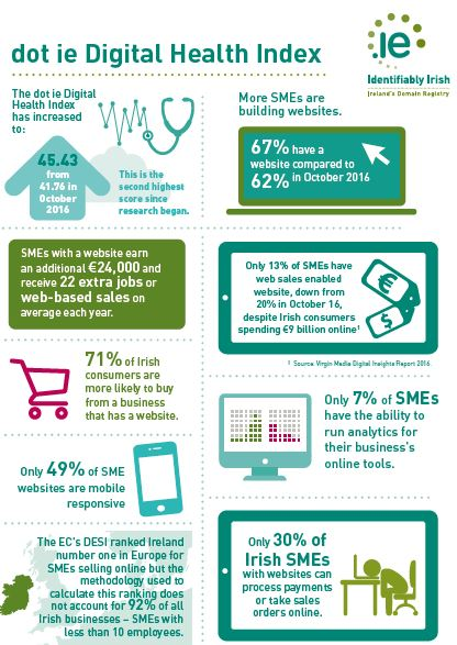 infographic containing some key findings of the Q1 2017 dot ie Digital Health Index