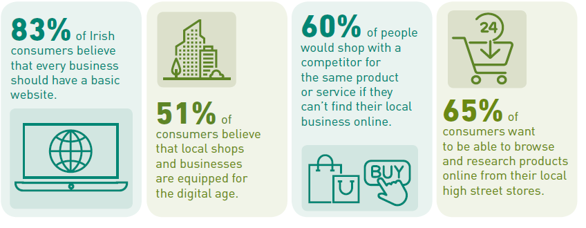 83% of irish consumers believe every business should have a website