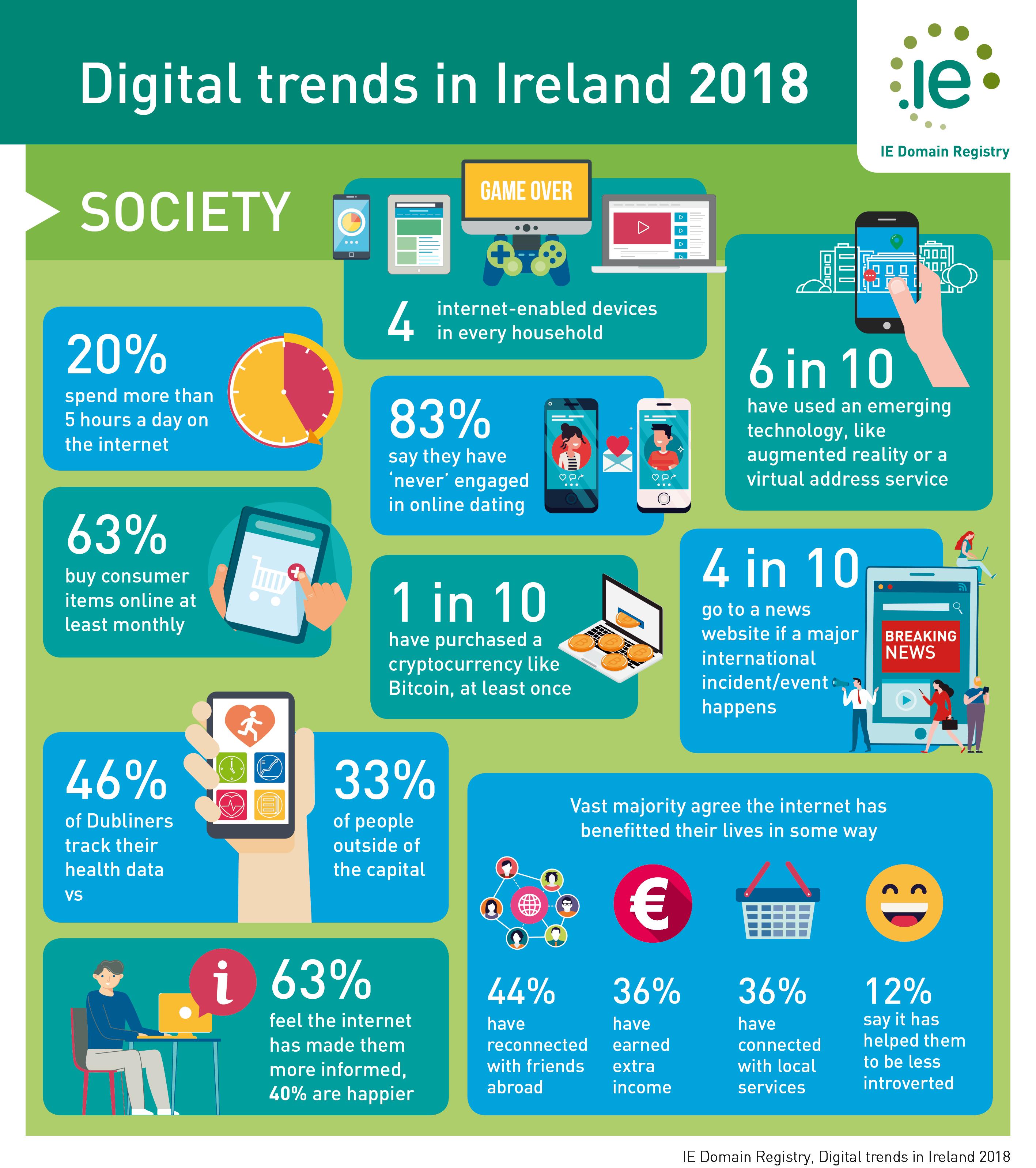 Digital Trends in Ireland 2018 Infographic