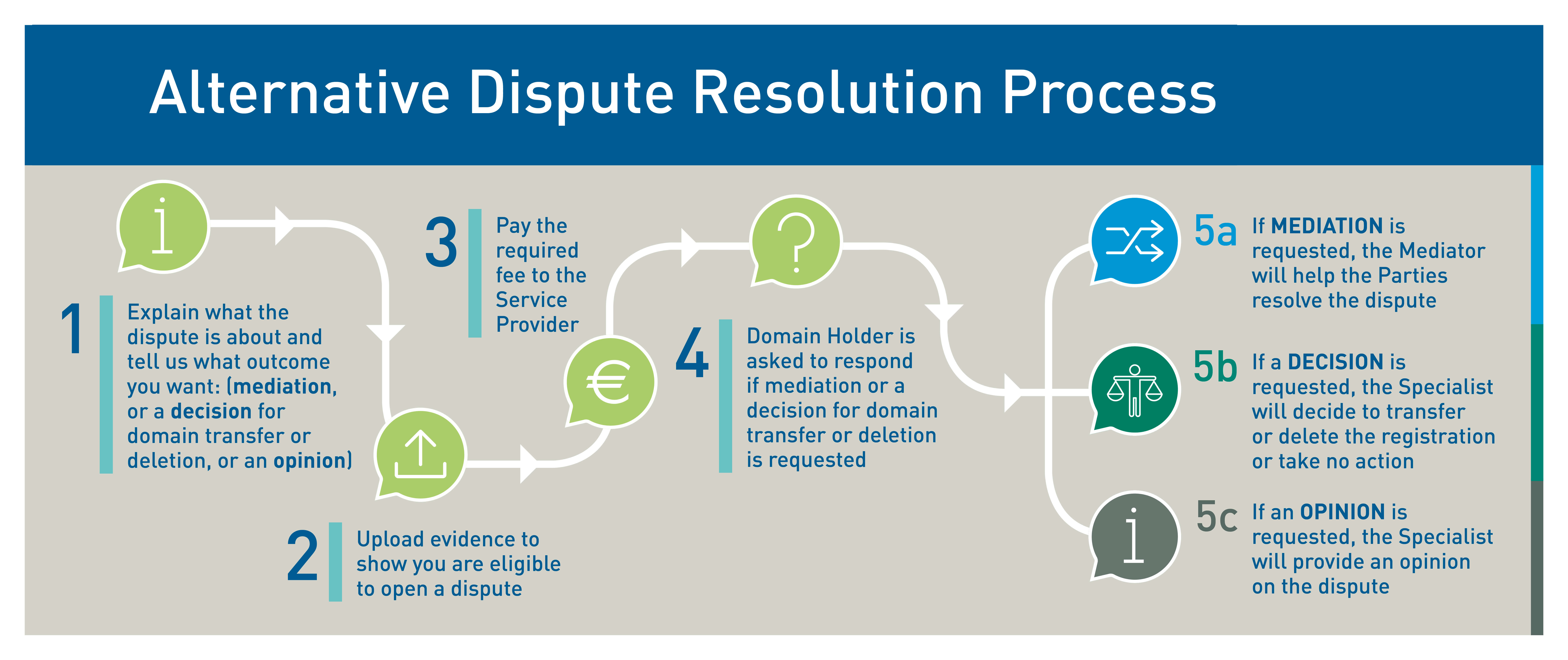 Alternative Dispute Resolution Process Graphic: How does it work?