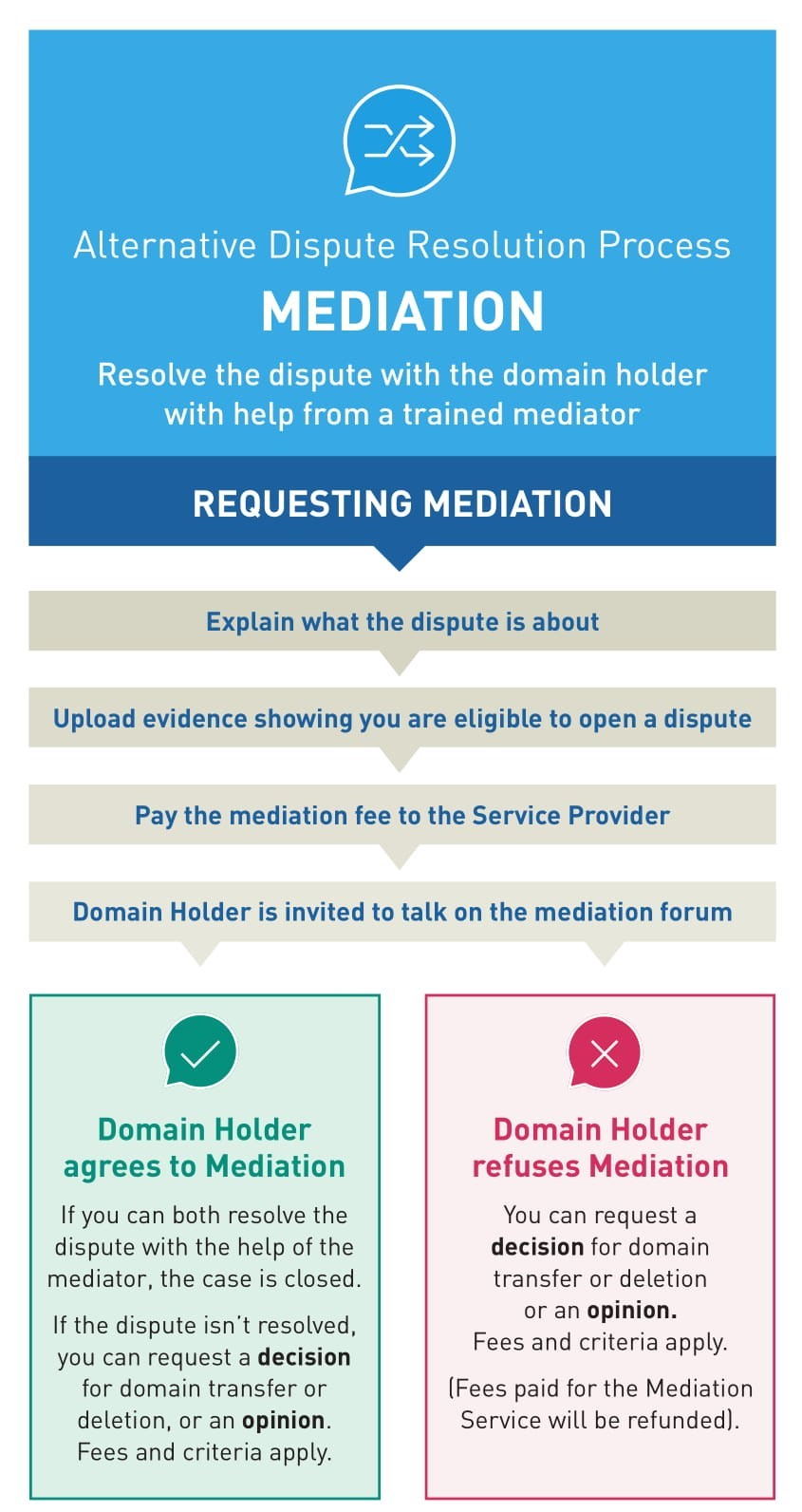 Alternative Dispute Resolution Process Graphic: Mediation