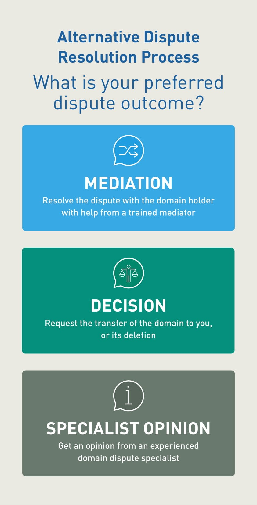 Alternative Dispute Resolution Process Graphic: Mediation, Decision and Specialist Opinion