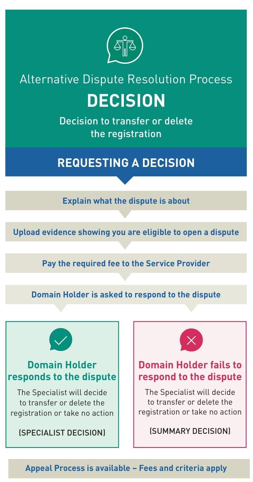 Alternative Dispute Resolution Process Graphic: Decision