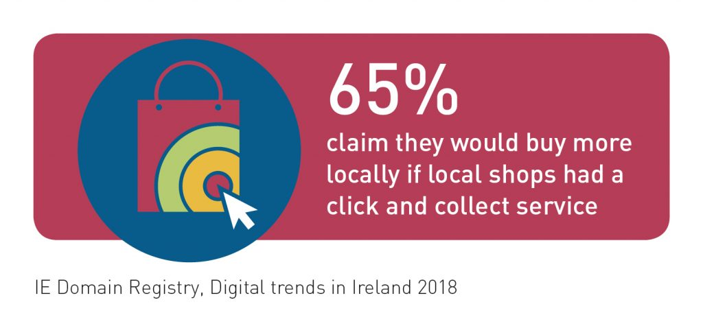 65% of people claim they would buy more locally if shops had a click and collect service