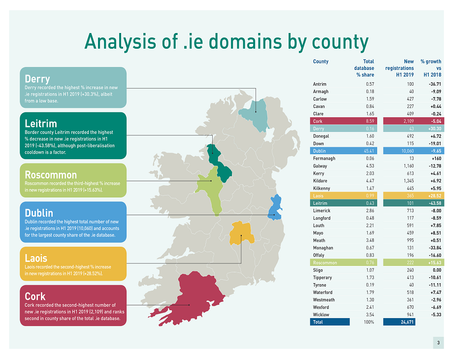 Analysis of .ie domains by county