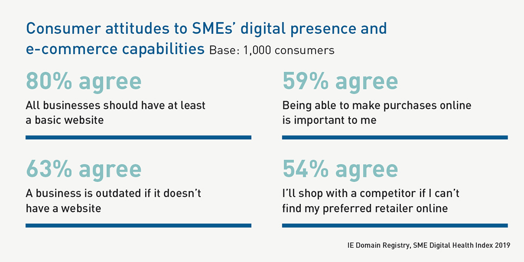 SME Digital Health Index 2019 - Consumer attitudes to SMEs' digital presence and e-commerce capabilities