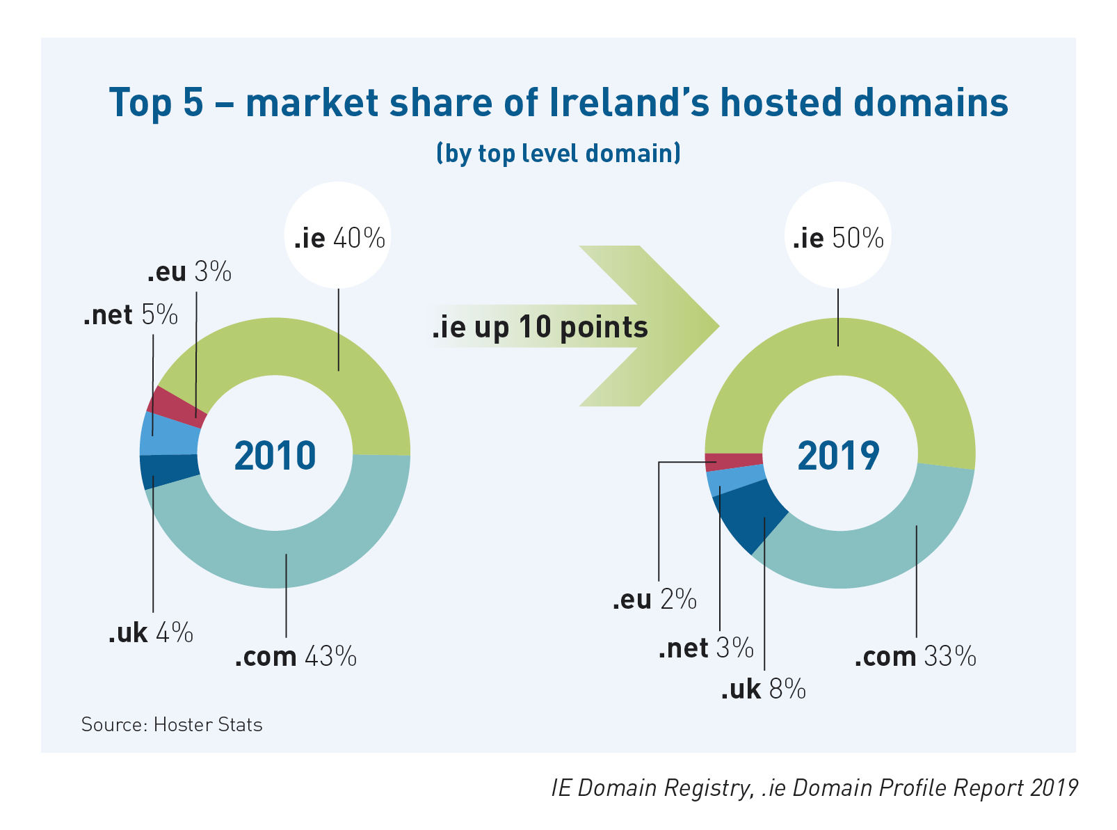 IE Domain Registry .ie DPR 2019 Market Share