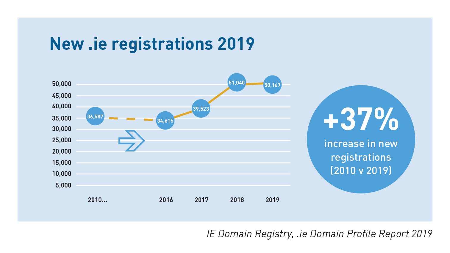 .ie Domain Profile Report 2019 New .ie registrations