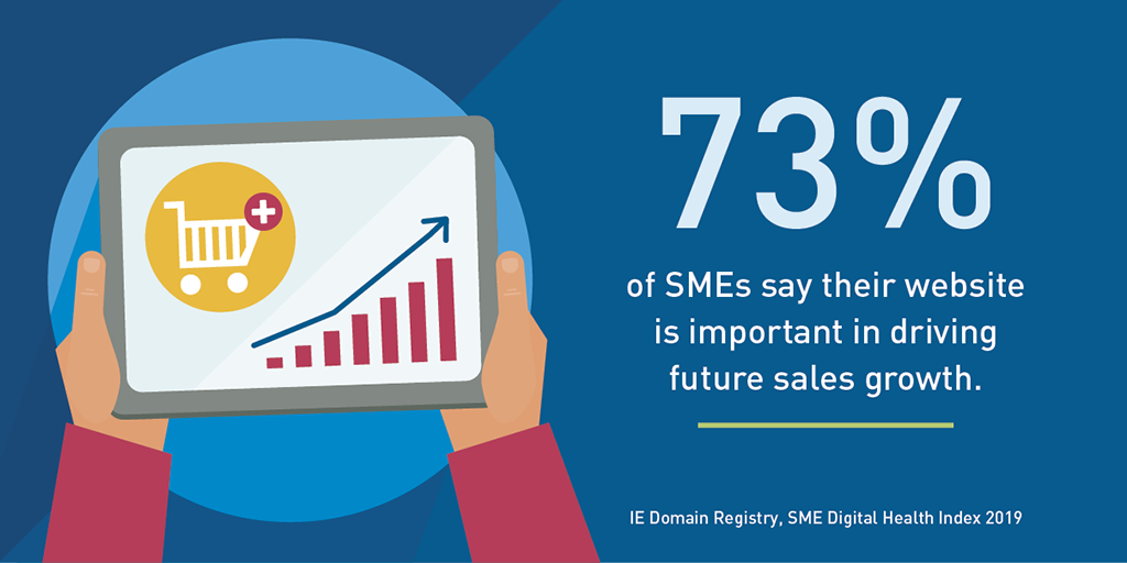 73% of SMEs say their website is important in driving future sales growth