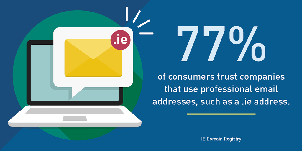 77% of consumers trust companies that use professional email addresses, such as .ie