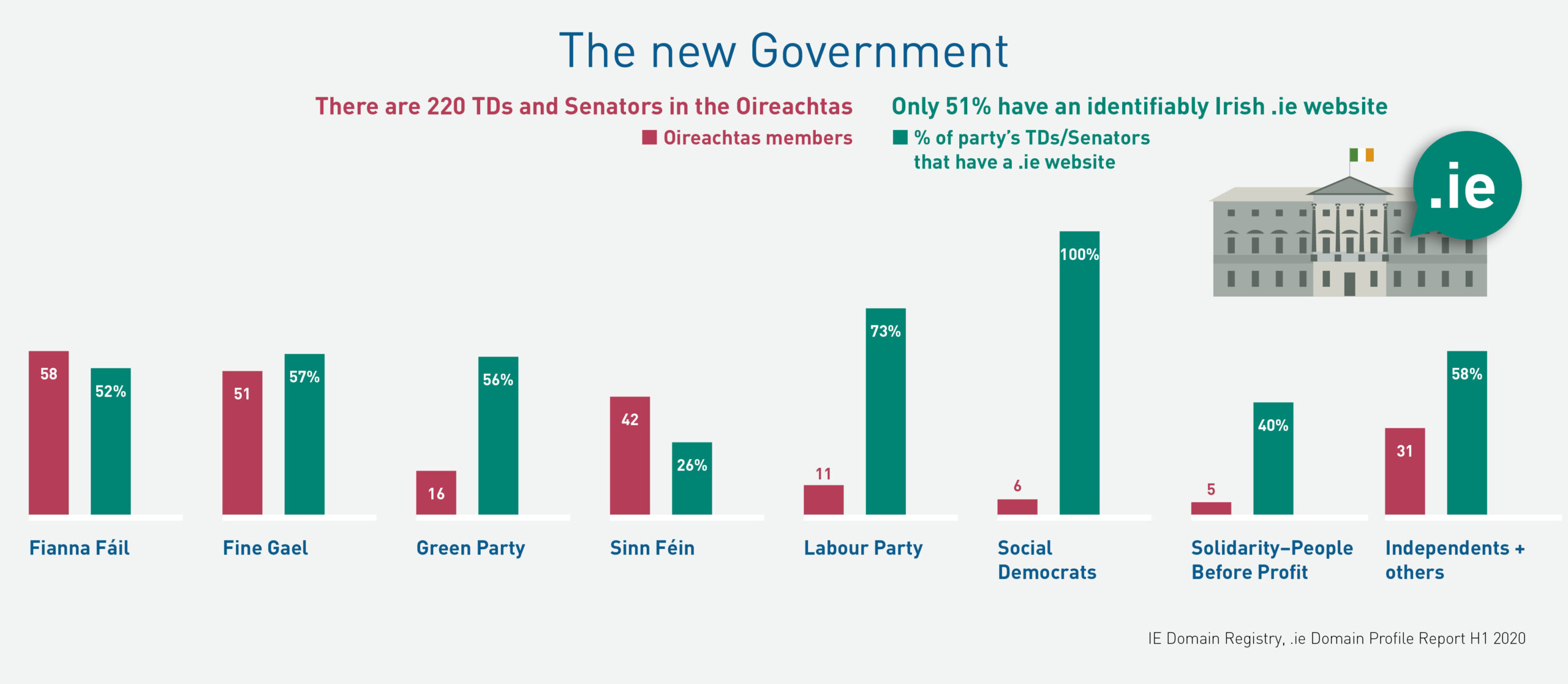 Only 51% of Oireachtas members have a .ie website