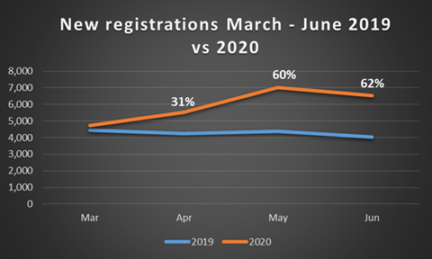 New registrations March - June 2019 vs 2020