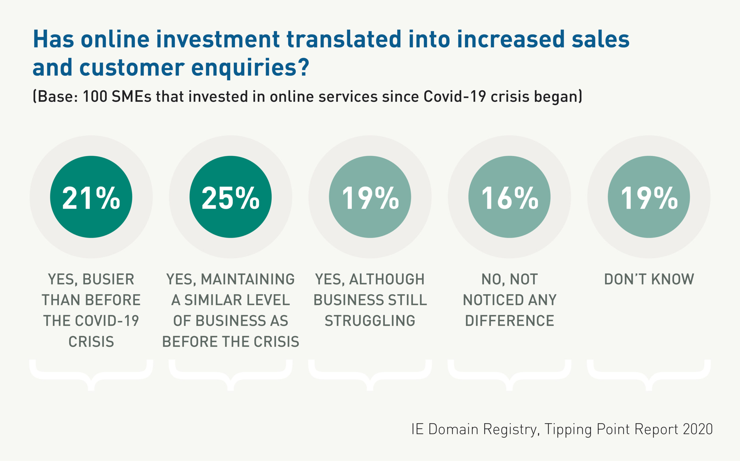 46% of SMEs that have invested in online services during the Covid-19 crisis are busier than or as busy as before.
