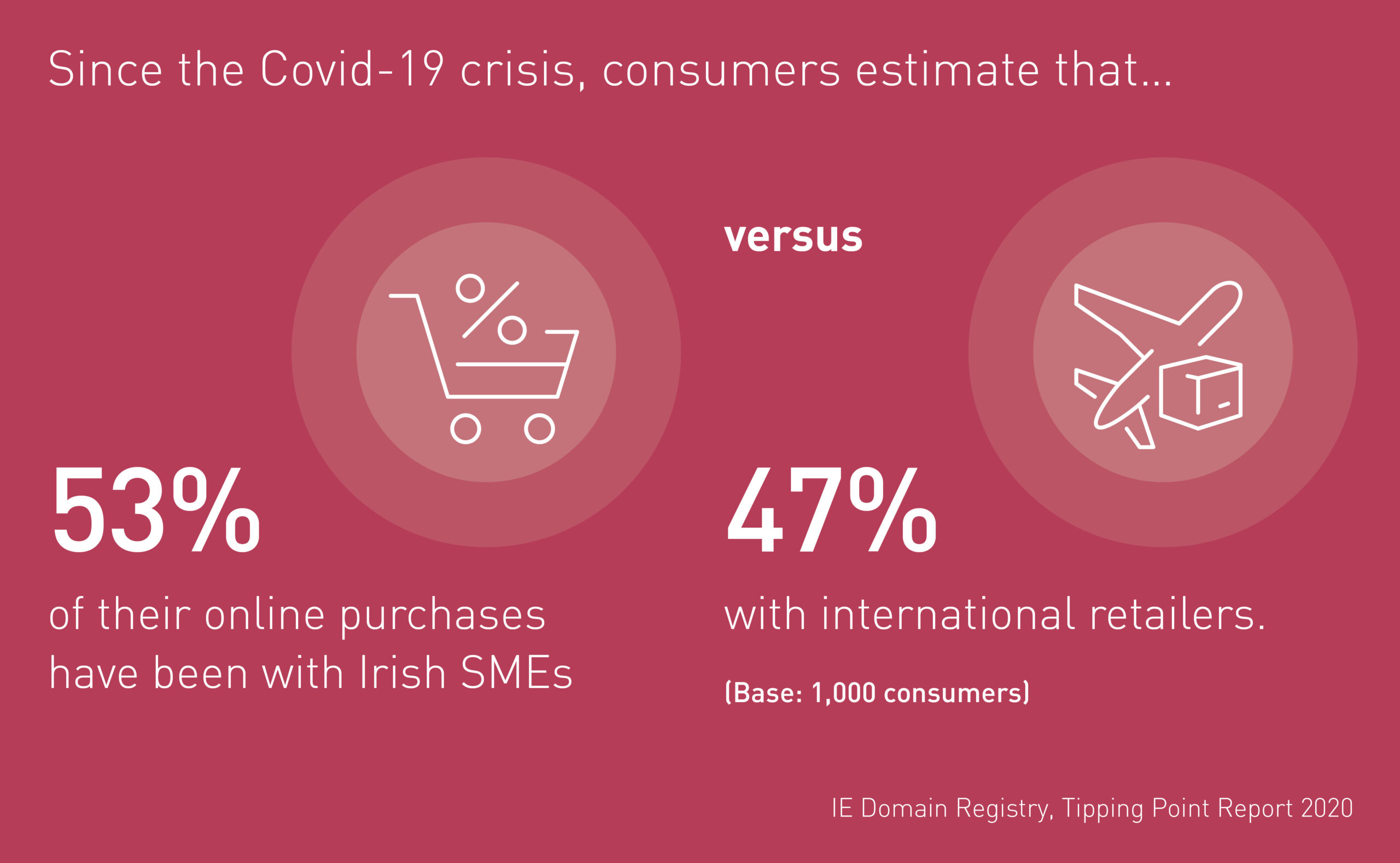 53% of consumer online purchase have been with Irish SMEs